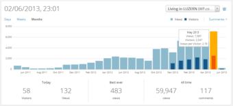 How do you measure blog success?